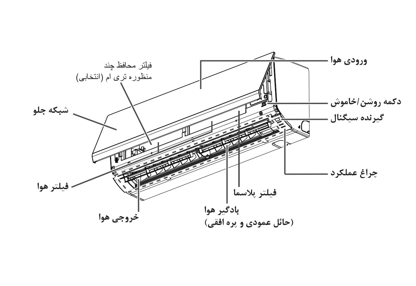 دیاگرام کولر گازی 9000 آرت کول ال جی
