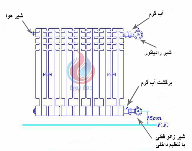 رادیاتور آلومنیومی ایران رادیاتور مدل اکو