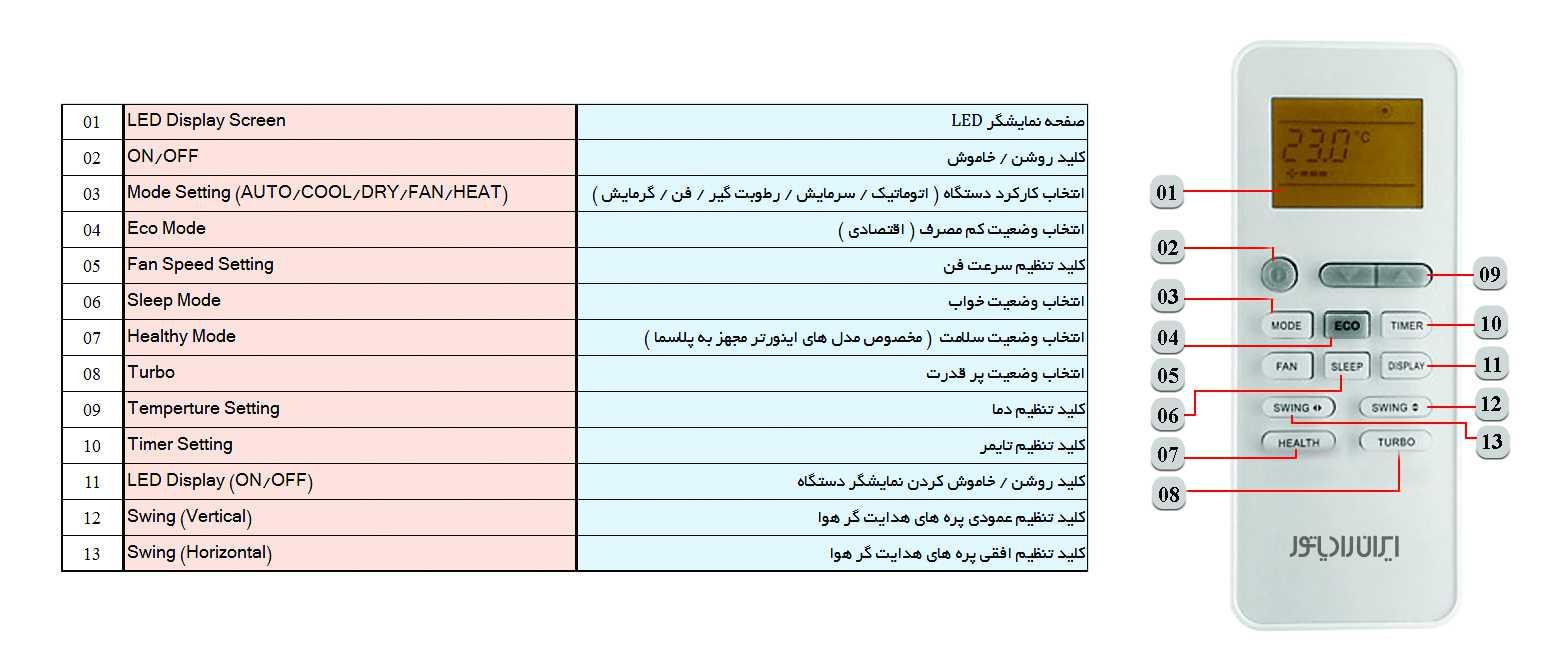 ریموت کنترل کولر گازی سرد و گرم 24000 ایران رادیاتور سری A